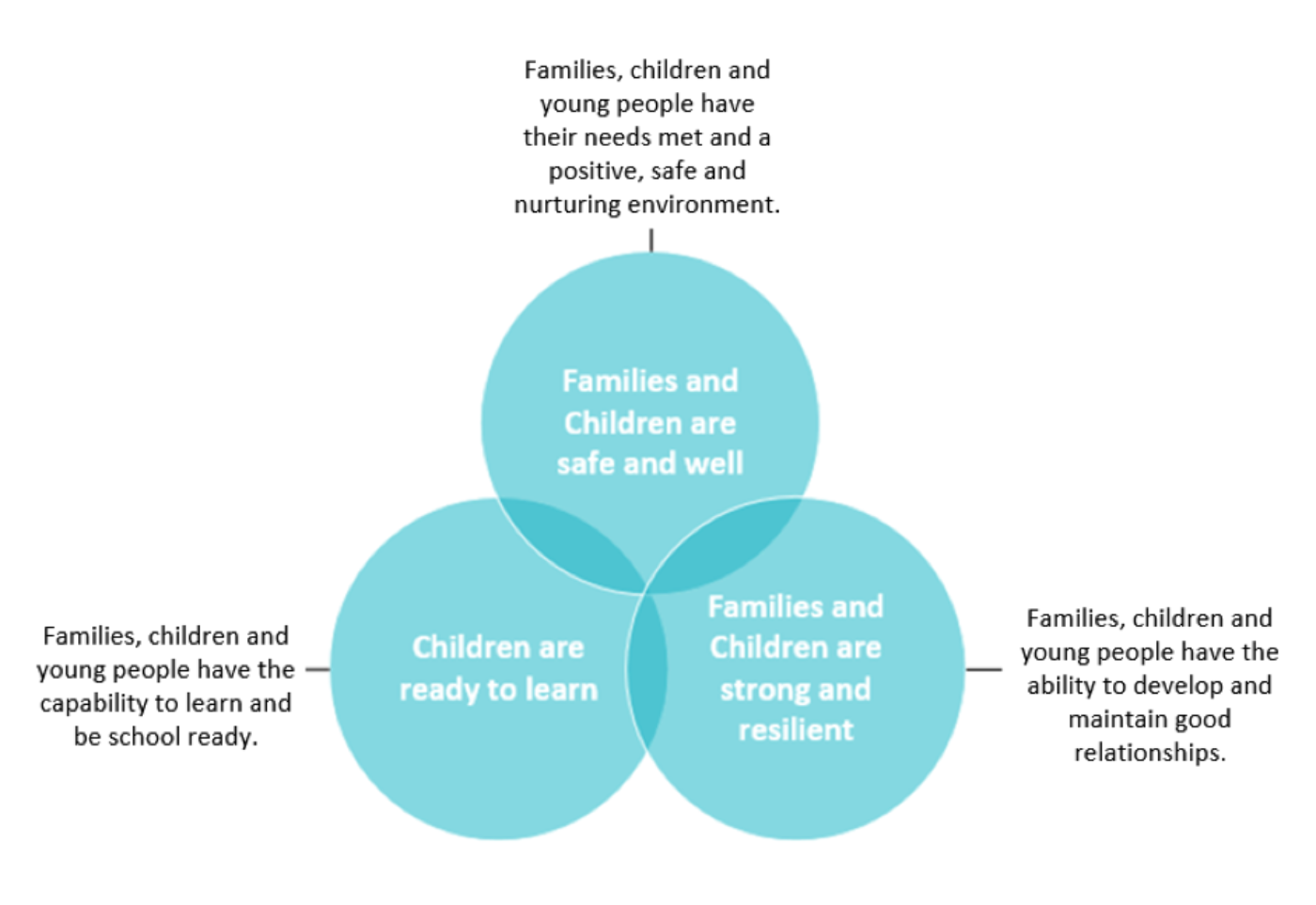 Families children