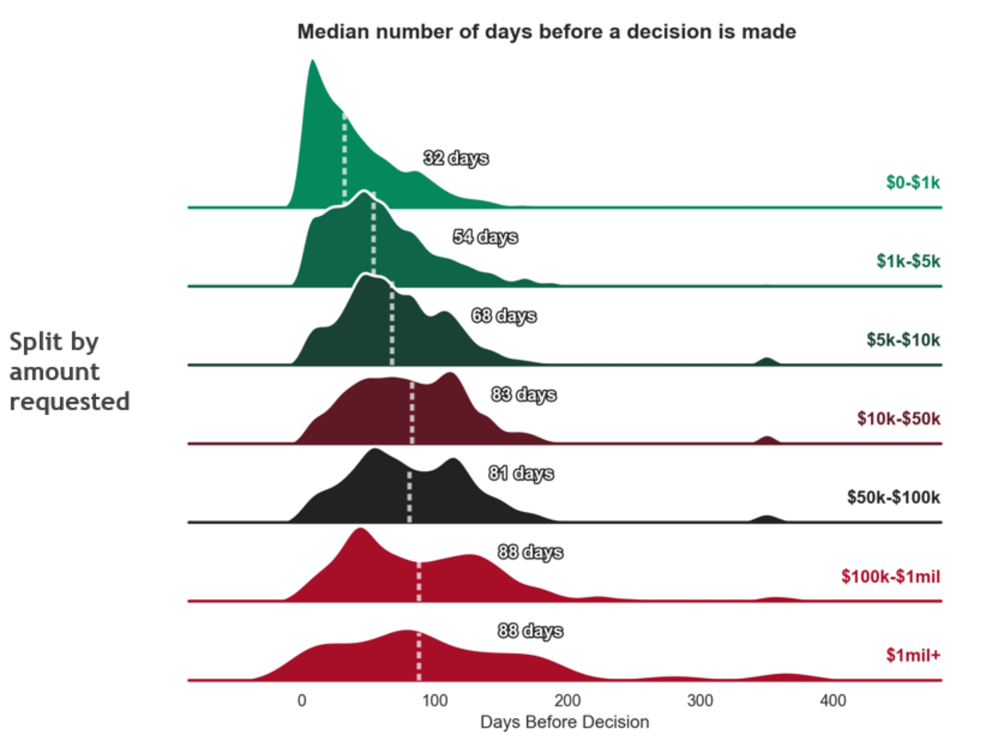 Median decision distribution by amt